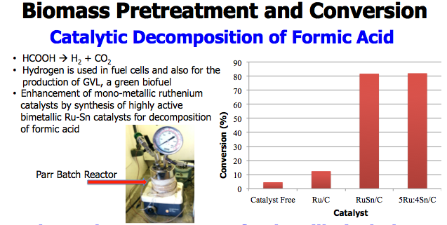 Catalytic Decomposition of Formic Acid