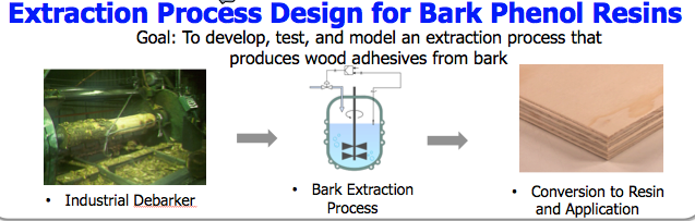 Extraction Process Design for Bark Phenol Resins